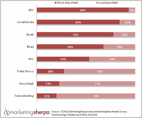 Marketing Sherpa Lead Generation Chart 2012