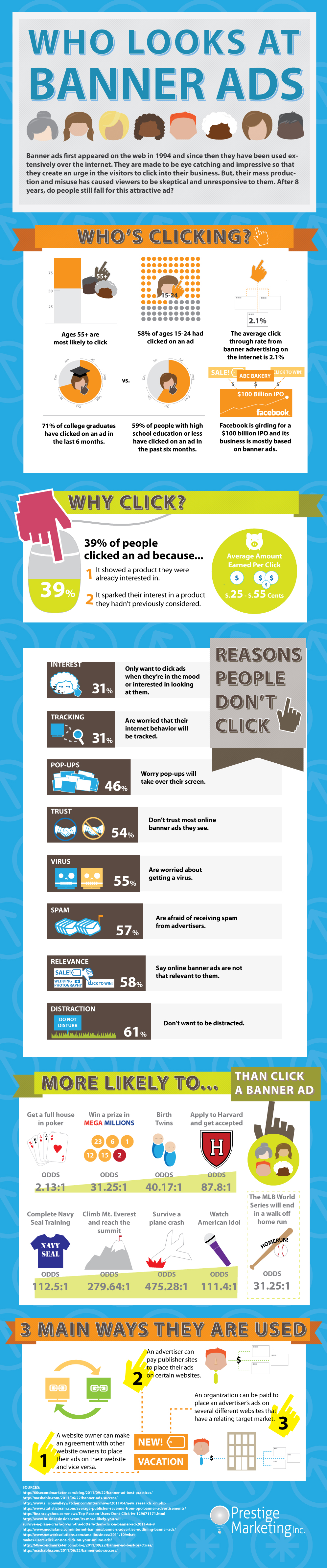 Who Looks at Banner Ads Infographic