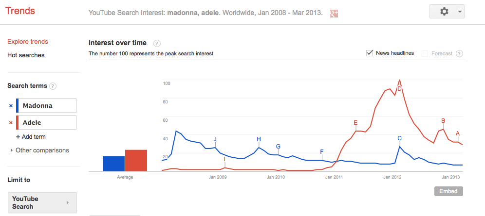 Adele and Madonna YouTube Video Google Trends