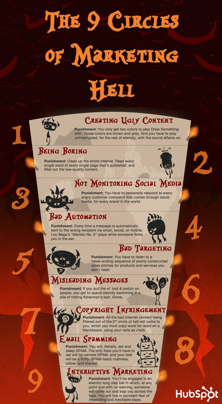 Marketing Hell Infographic