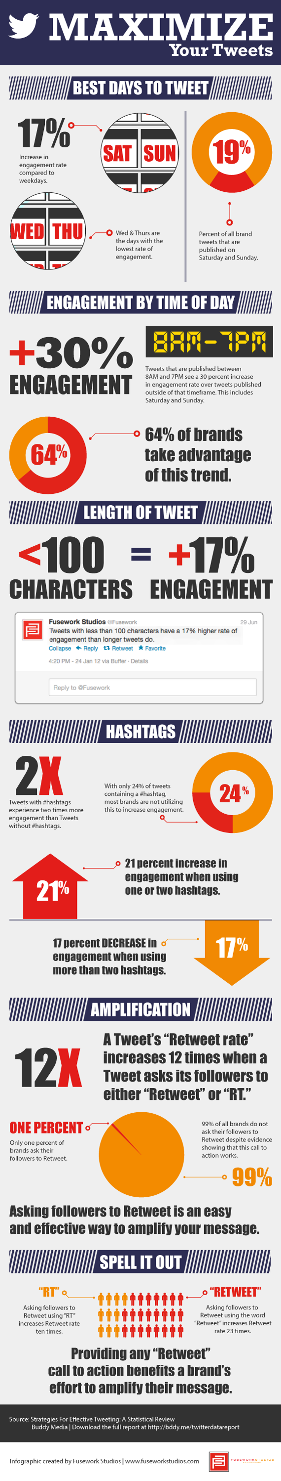Maximizing Your Tweets Infographic