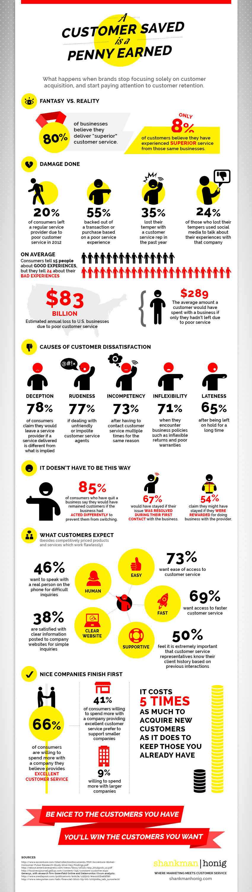 A Customer Saved Infographic
