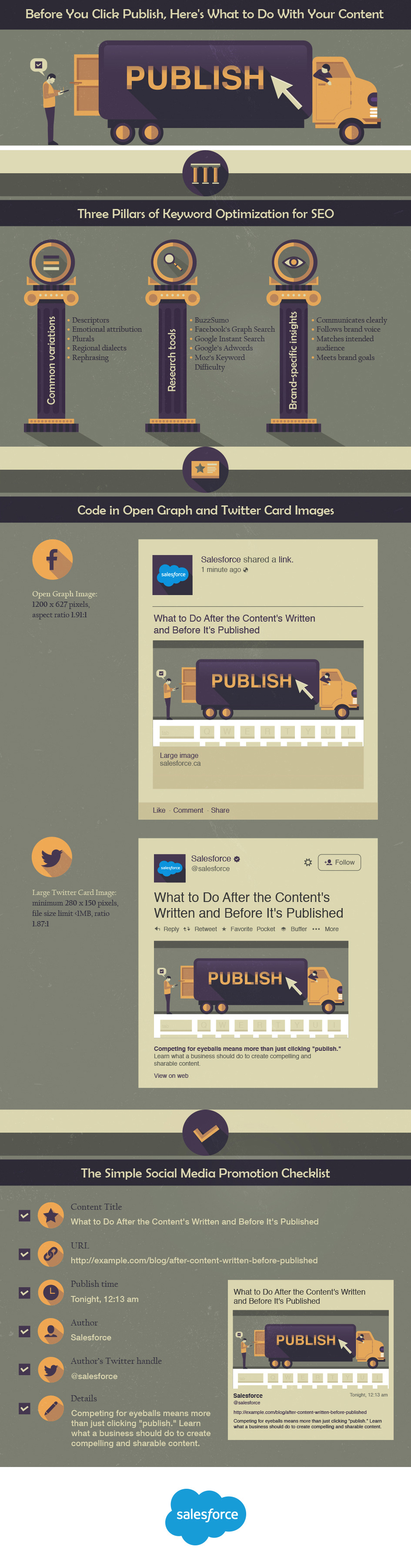 Before You Click Publish Infographic