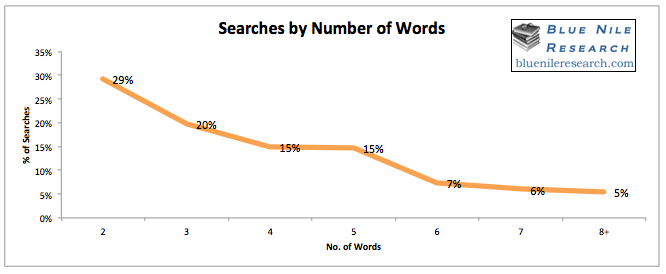Searches by Number of Words