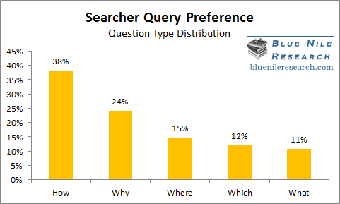 SEO Questions by Type
